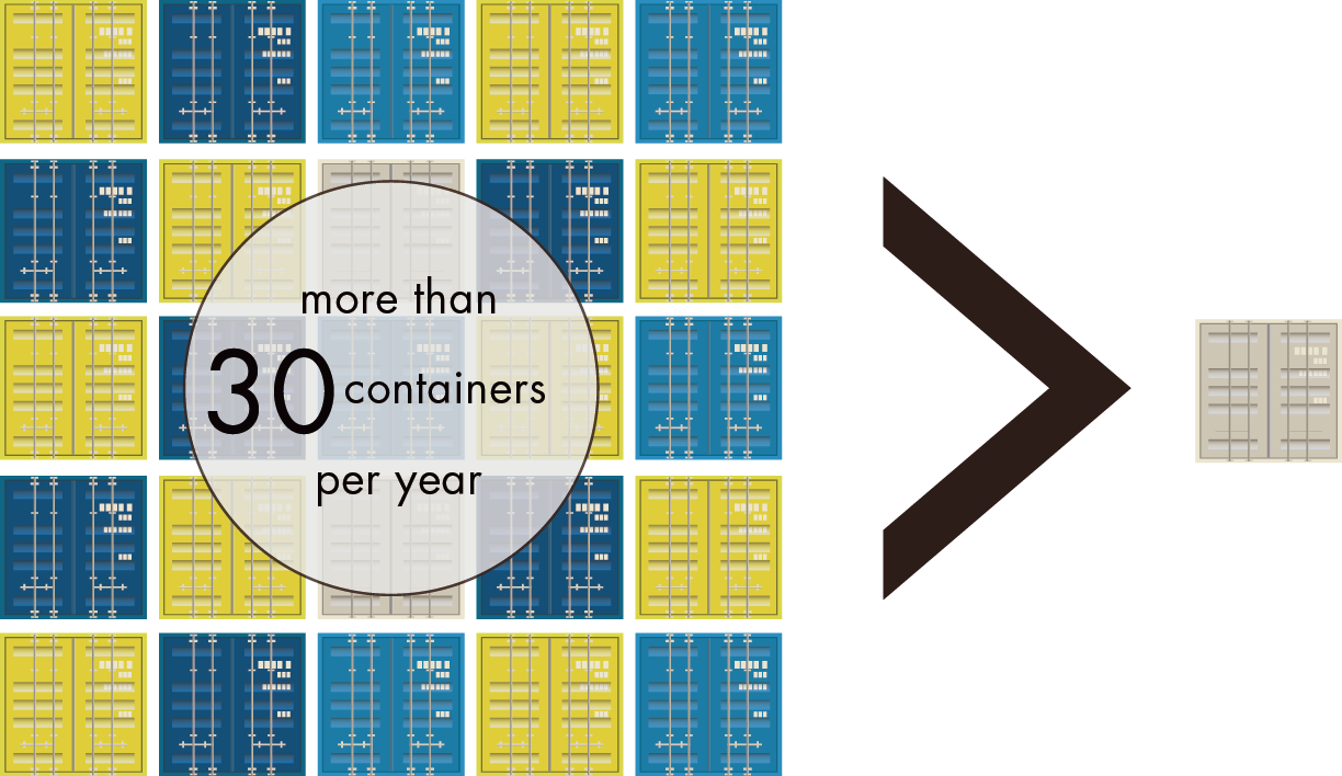 more than 20 containers per year
